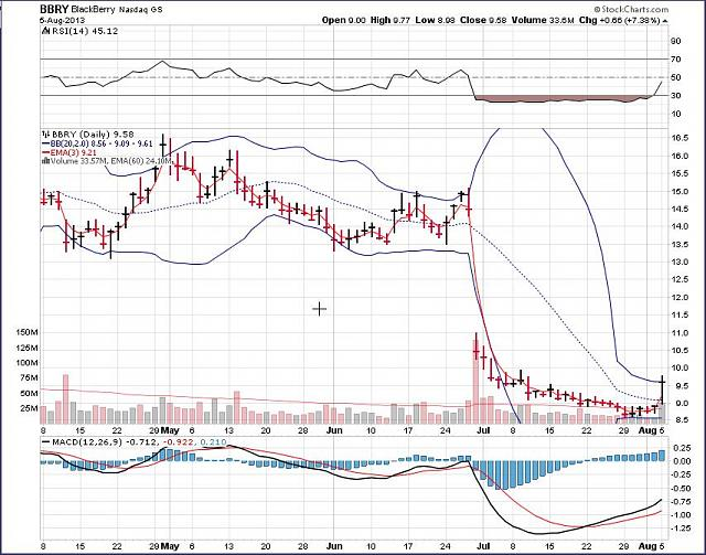 The BBRY Café.  [Formerly: I support BBRY and I buy shares]-bbry-august-6a-2013-chart.jpg