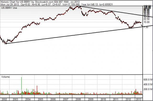 The BBRY Café.  [Formerly: I support BBRY and I buy shares]-bbry-11-year-chart-july-28a-2013.jpg
