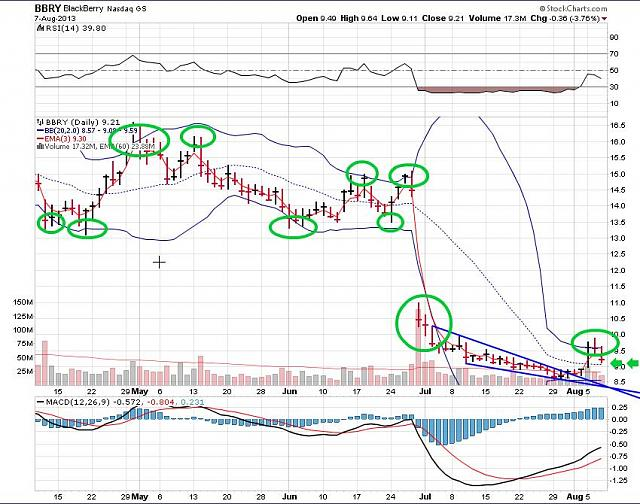 The BBRY Café.  [Formerly: I support BBRY and I buy shares]-bbry-august-8-2013-chart.jpg