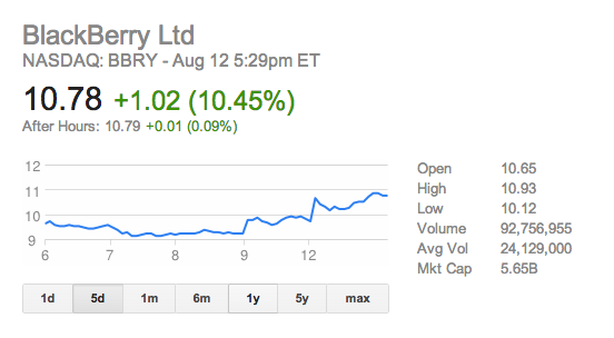 Why are BBRY Stocks high?-screen-shot-2013-08-12-5.30.33-pm.png
