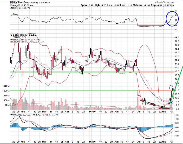 The BBRY Café.  [Formerly: I support BBRY and I buy shares]-bbry-august-13-2013-chart.jpg