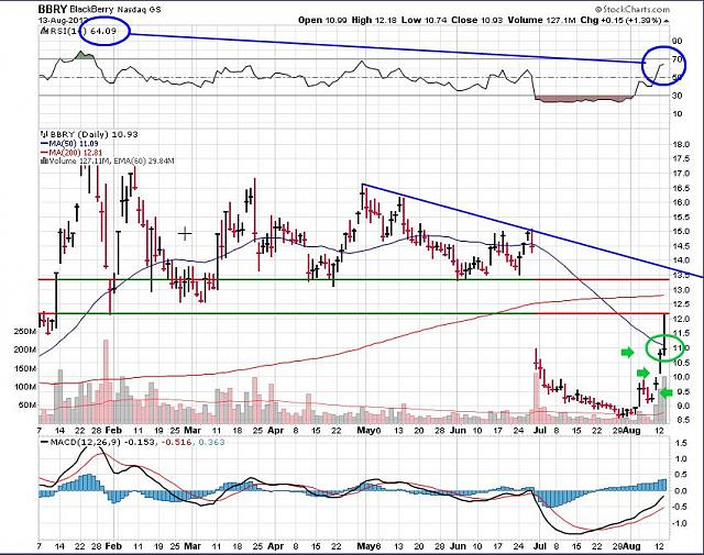The BBRY Café.  [Formerly: I support BBRY and I buy shares]-bbry-august-14-2013-chart.jpg