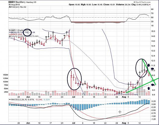 The BBRY Café.  [Formerly: I support BBRY and I buy shares]-bbry-august-18a-2013-chart.jpg