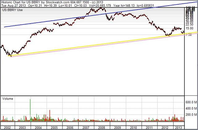 The BBRY Café.  [Formerly: I support BBRY and I buy shares]-bbry-11-year-chart-aug-28a-2013.jpg