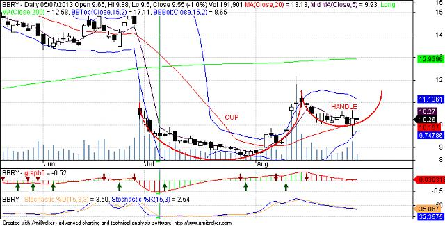 Cup and handle in bbry ... Ready to launch-bbry.jpg
