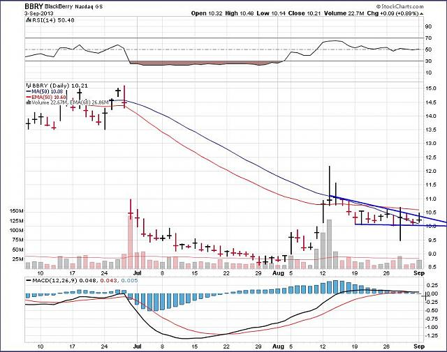 The BBRY Café.  [Formerly: I support BBRY and I buy shares]-bbry-sept-4-2013-chart.jpg