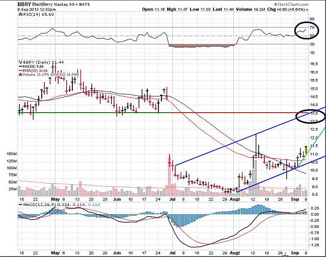 The BBRY Café.  [Formerly: I support BBRY and I buy shares]-bbry-sept-9-2013-chart.jpg