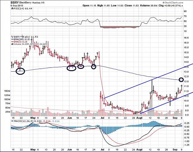 The BBRY Café.  [Formerly: I support BBRY and I buy shares]-bbry-sept-10a-2013-chart.jpg