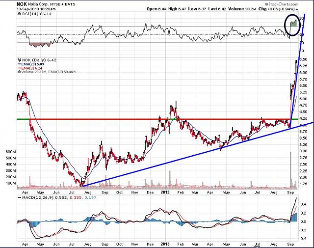 The BBRY Café.  [Formerly: I support BBRY and I buy shares]-nok-sept-13-2013-chart.jpg