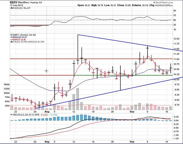 The BBRY Café.  [Formerly: I support BBRY and I buy shares]-bbry-chart-sept-18-2013.jpg