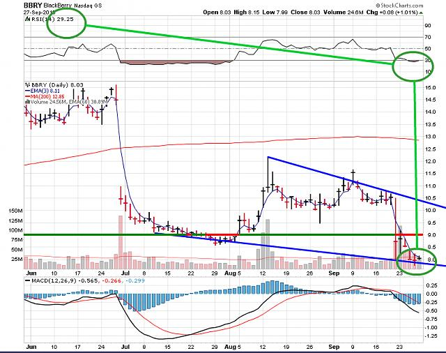 The BBRY Café.  [Formerly: I support BBRY and I buy shares]-bbry-chart-sept-28-2013.jpg