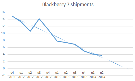 The BBRY Café.  [Formerly: I support BBRY and I buy shares]-bb7-shipments.png