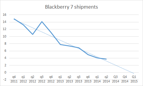 The BBRY Café.  [Formerly: I support BBRY and I buy shares]-bb7-shipments-fy.png