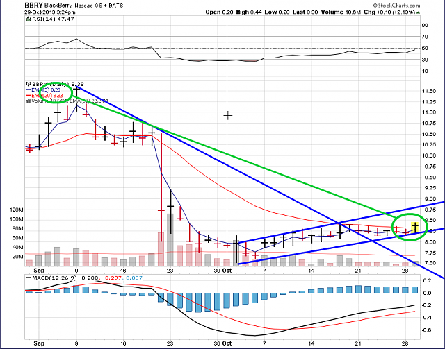 The BBRY Café.  [Formerly: I support BBRY and I buy shares]-bbry-chart-oct-29-2013.png