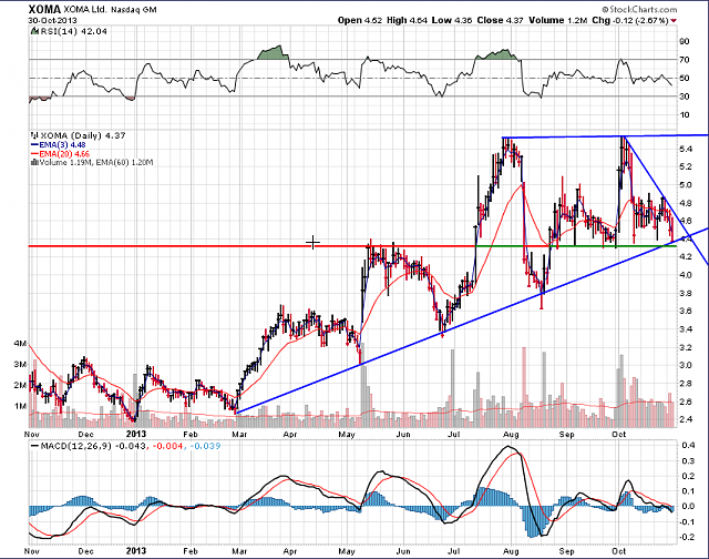 The BBRY Café.  [Formerly: I support BBRY and I buy shares]-xoma-chart-oct-30a-2013.png