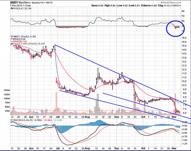 The BBRY Café.  [Formerly: I support BBRY and I buy shares]-bbry-chart-nov-7-2013.png