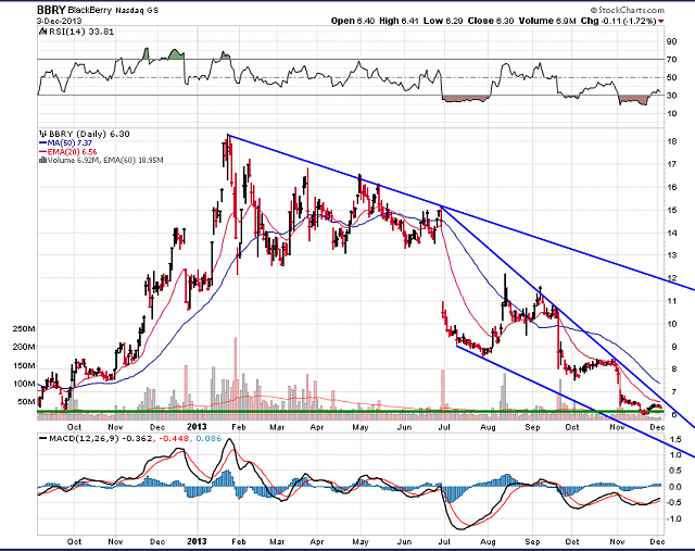 The BBRY Café.  [Formerly: I support BBRY and I buy shares]-bbry-chart-dec-3-2013.png