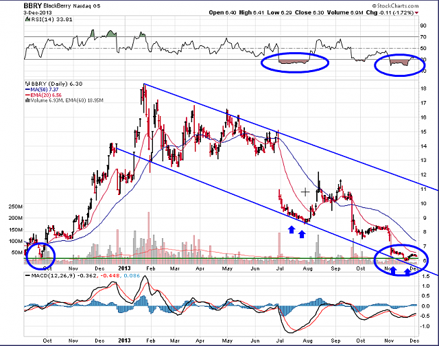 The BBRY Café.  [Formerly: I support BBRY and I buy shares]-bbry-chart-dec-4-2013.png