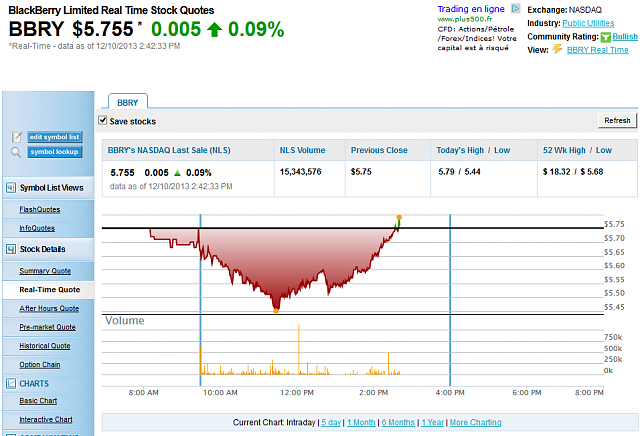BlackBerry hit a 52 week low today...-capture.png