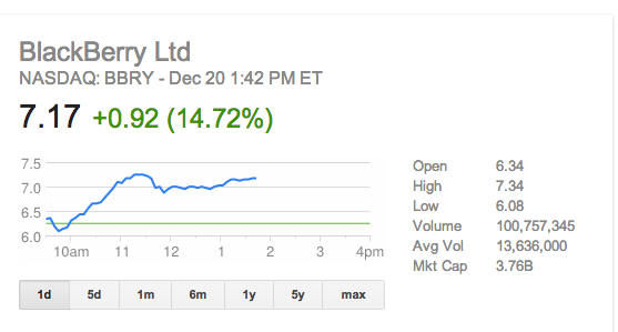 The BBRY Café.  [Formerly: I support BBRY and I buy shares]-screen-shot-2013-12-20-1.42.31-pm.png
