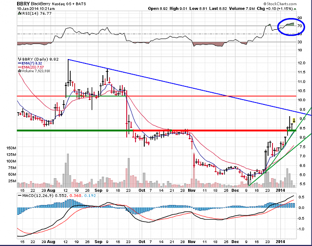 The BBRY Café.  [Formerly: I support BBRY and I buy shares]-bbry-chart-january-10-2014.png