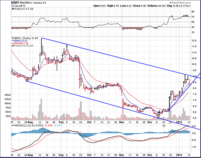 The BBRY Café.  [Formerly: I support BBRY and I buy shares]-bbry-chart-january-13-2014.png