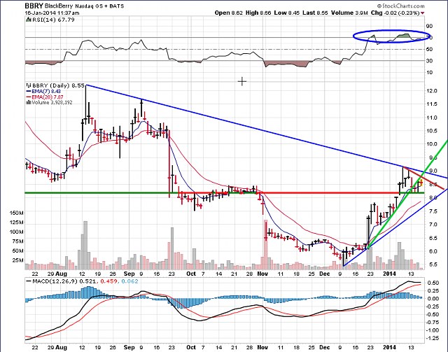 The BBRY Café.  [Formerly: I support BBRY and I buy shares]-bbry-chart-january-16-2014.png