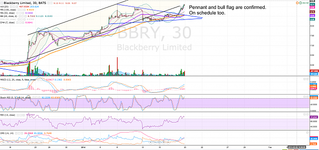 The BBRY Café.  [Formerly: I support BBRY and I buy shares]-screen-shot-2014-01-20-12.00.26-pm.png