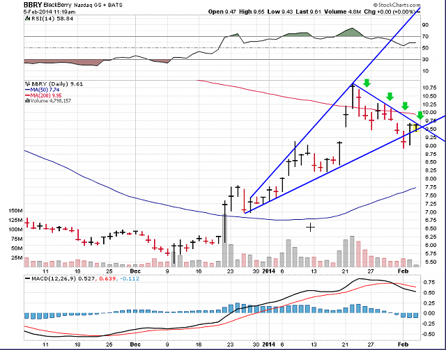 The BBRY Café.  [Formerly: I support BBRY and I buy shares]-bbry-chart-feb-5th-2014.png