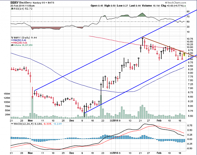 The BBRY Café.  [Formerly: I support BBRY and I buy shares]-bbry-chart-feb-20th-2014.png