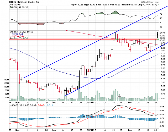 The BBRY Café.  [Formerly: I support BBRY and I buy shares]-bbry-chart-feb-25th-2014.png