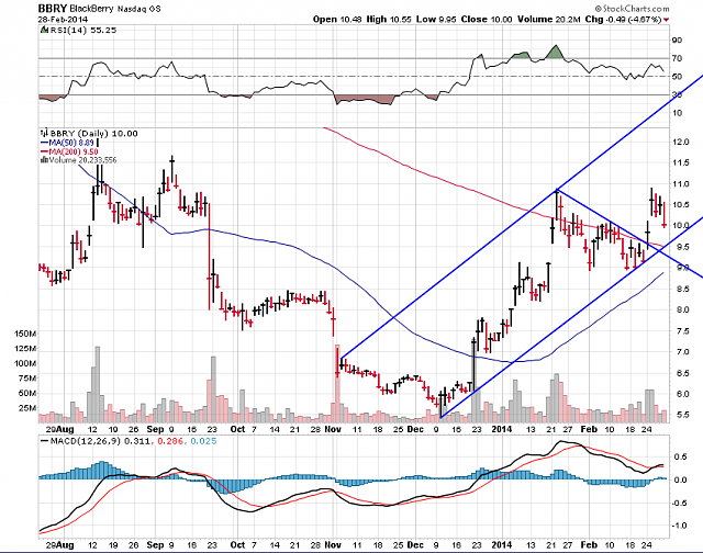 The BBRY Café.  [Formerly: I support BBRY and I buy shares]-bbry-chart-march-2-2014.png