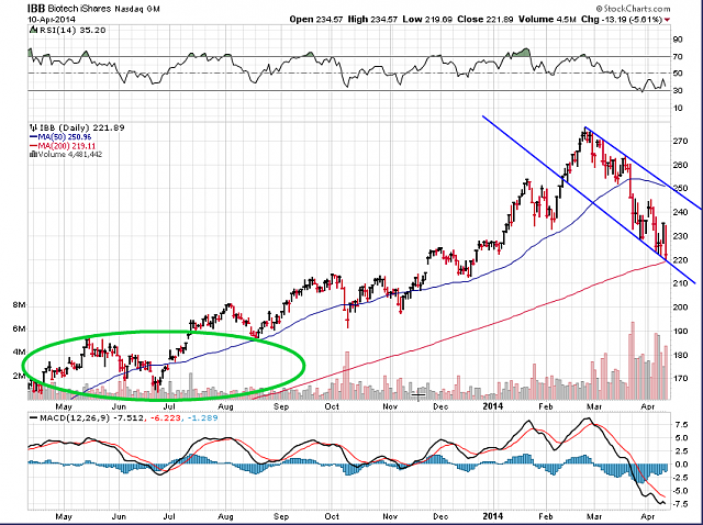 The BBRY Café.  [Formerly: I support BBRY and I buy shares]-ibb-index-april-10-2014.png