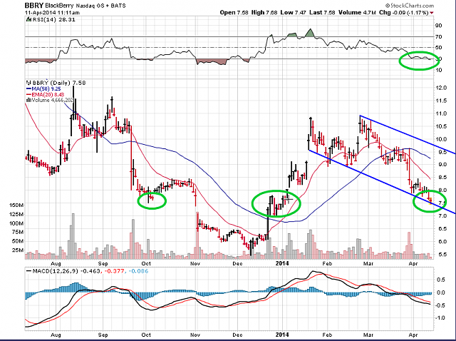 The BBRY Café.  [Formerly: I support BBRY and I buy shares]-bbry-chart-april-11-2014.png