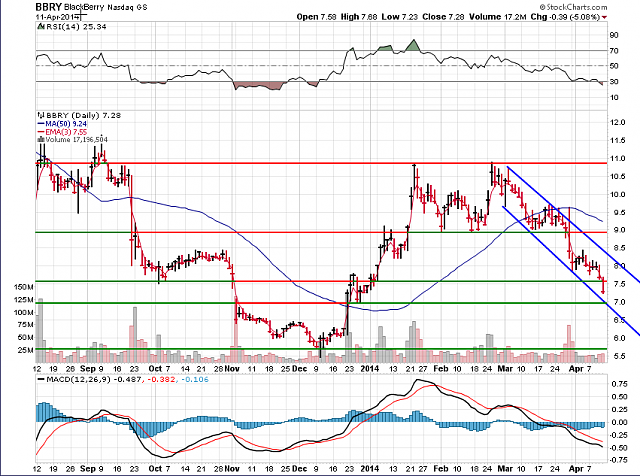 The BBRY Café.  [Formerly: I support BBRY and I buy shares]-bbry-chart-april-12-2014.png