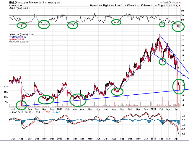 The BBRY Café.  [Formerly: I support BBRY and I buy shares]-halo-chart-april-12-2014.png