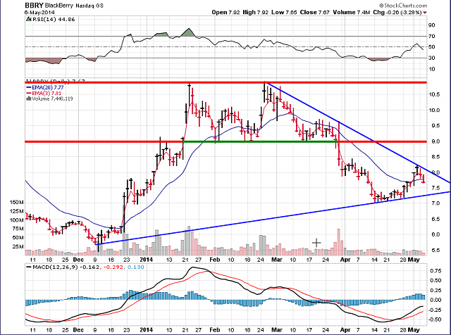The BBRY Café.  [Formerly: I support BBRY and I buy shares]-bbry-chart-may-6-2014.png