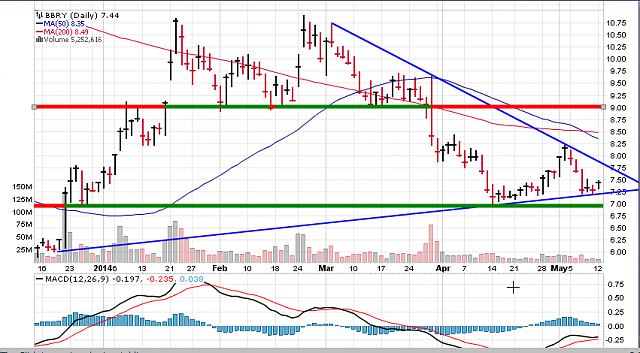 The BBRY Café.  [Formerly: I support BBRY and I buy shares]-bbry-chart-may-12-2014.png