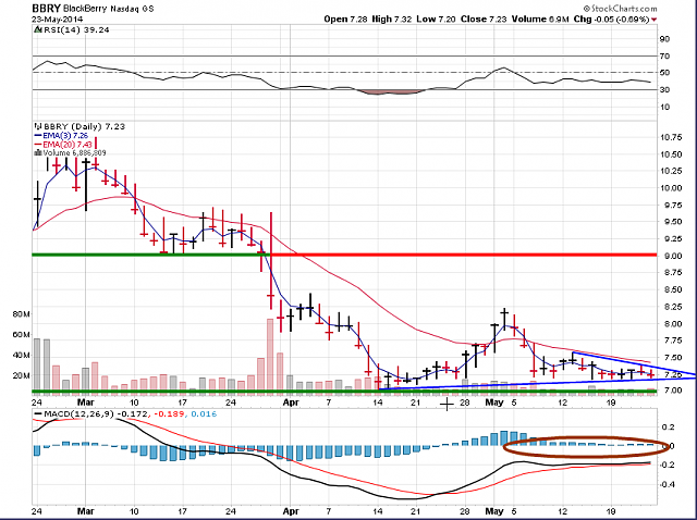 The BBRY Café.  [Formerly: I support BBRY and I buy shares]-bbry-chart-may-24b-2014.png