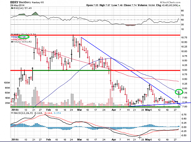 The BBRY Café.  [Formerly: I support BBRY and I buy shares]-bbry-chart-may-29-2014.png