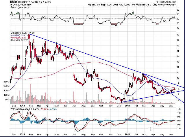 The BBRY Café.  [Formerly: I support BBRY and I buy shares]-bbry-chart-june-16-2014.png
