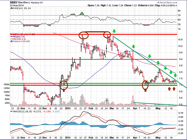 The BBRY Café.  [Formerly: I support BBRY and I buy shares]-bbry-chart-may-24-2014.png