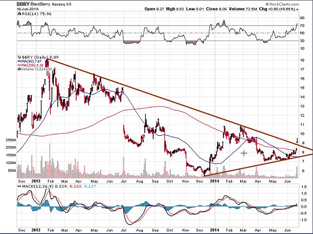 The BBRY Café.  [Formerly: I support BBRY and I buy shares]-bbry-chart-june-20a-2014.png