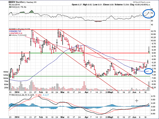 The BBRY Café.  [Formerly: I support BBRY and I buy shares]-bbry-chart-june-20-2014.png