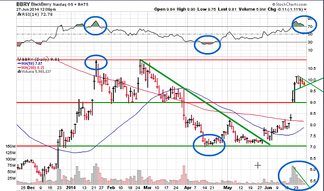The BBRY Café.  [Formerly: I support BBRY and I buy shares]-bbry-chart-june-27-2014.png