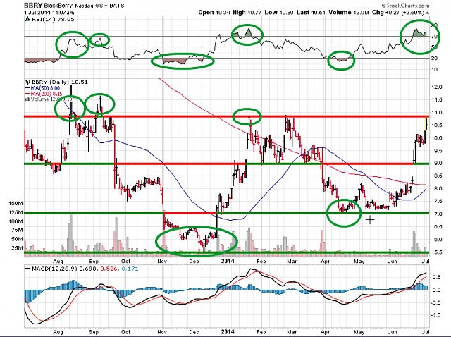 The BBRY Café.  [Formerly: I support BBRY and I buy shares]-bbry-chart-july-1-2014.png