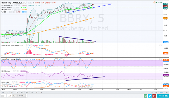 The BBRY Café.  [Formerly: I support BBRY and I buy shares]-screen-shot-2014-09-12-2.27.08-pm.png