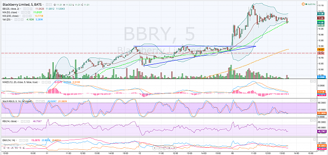The BBRY Café.  [Formerly: I support BBRY and I buy shares]-screen-shot-2014-09-15-1.28.17-pm.png