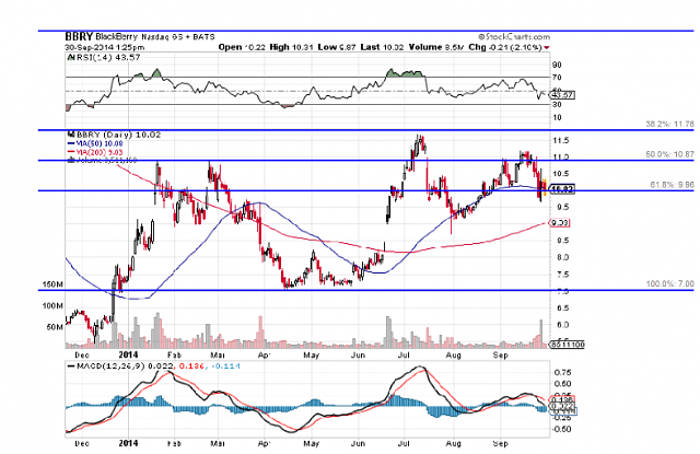 The BBRY Café.  [Formerly: I support BBRY and I buy shares]-chart-oct14.png