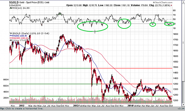 The BBRY Café.  [Formerly: I support BBRY and I buy shares]-spot-gold-oct-6-2014.png
